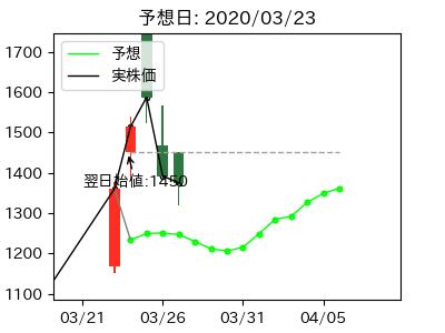 掲示板 ベガ コーポレーション 株価 ベガコーポレーション (3542)